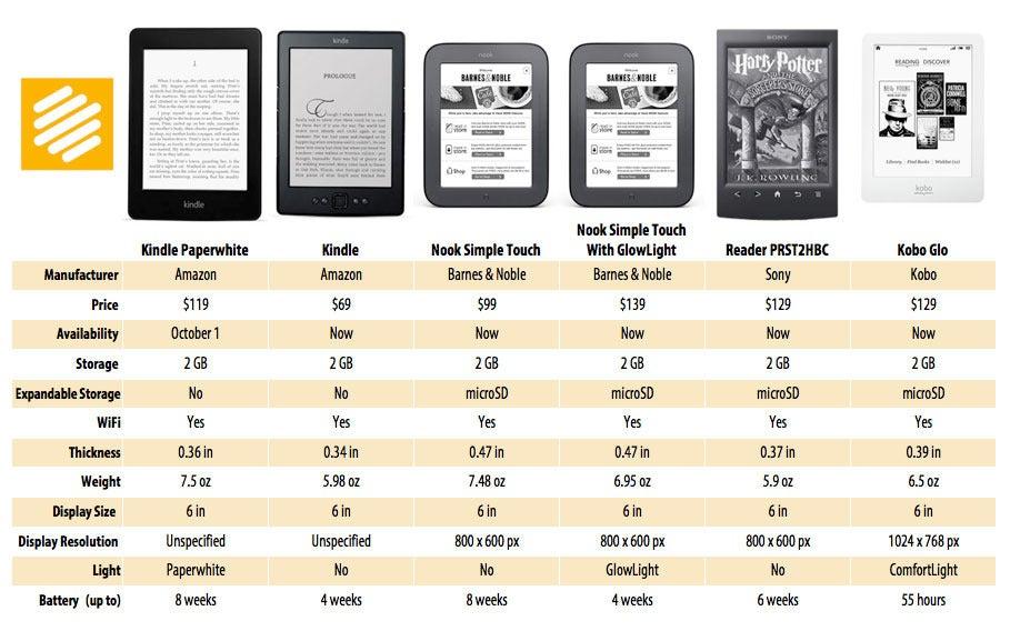 How Amazon's latest e-readers measure up   PCWorld