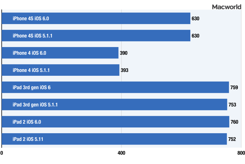 iOS 6 benchmarks: Geekbench