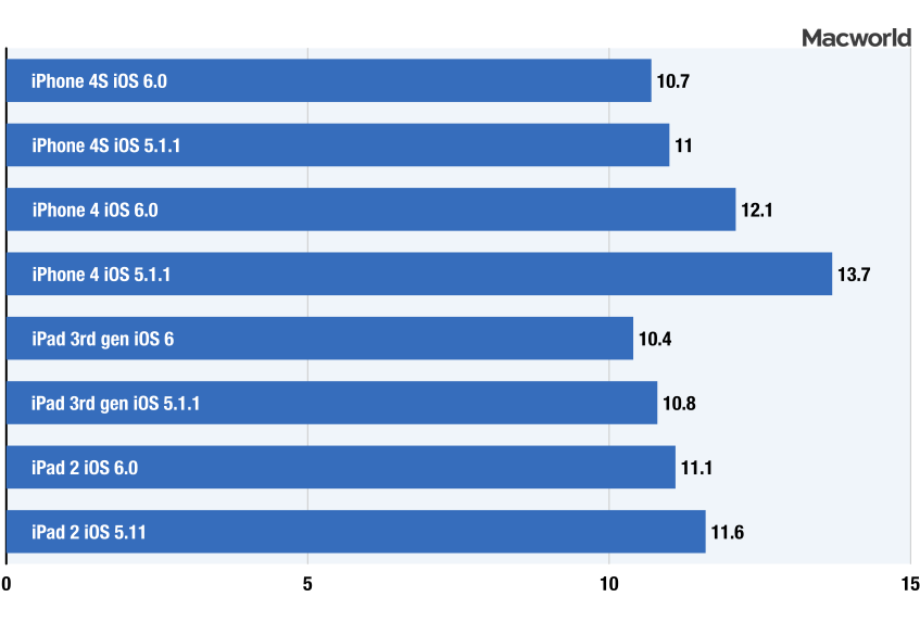 lab tests ios 6 and ios 5 performance differences macworld