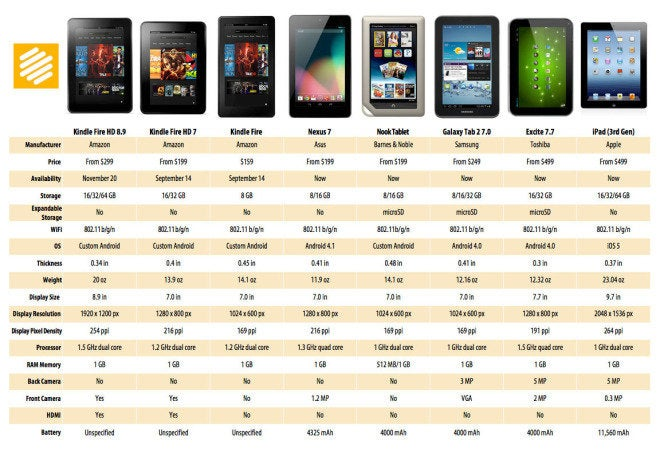 How the new Kindle Fires impact the tablet landscape