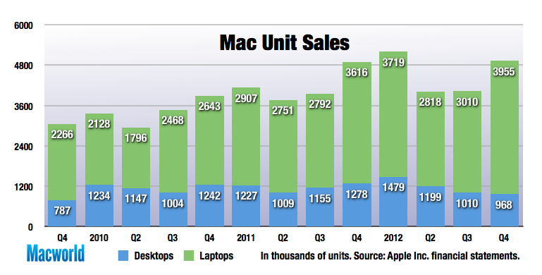 pc vs mac sales 2011