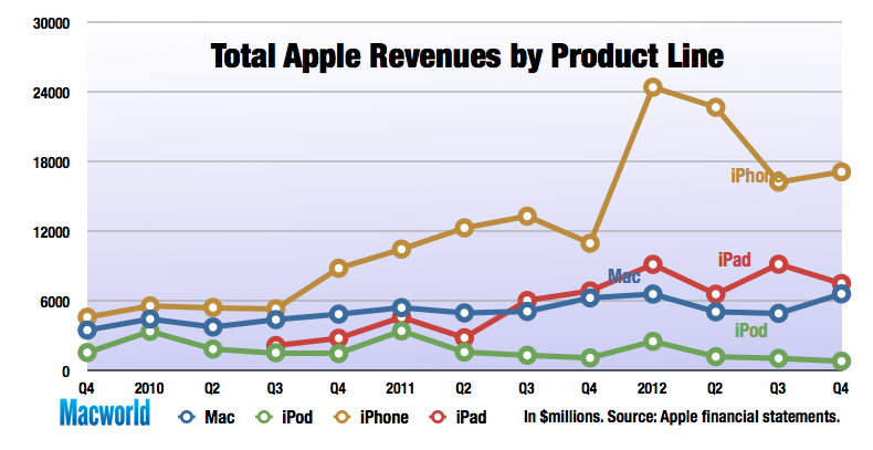 fourth quarter revenue profit up for apple on iphone ipad sales macworld