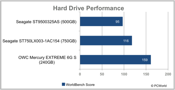 Hybrid hard drive performance chart.