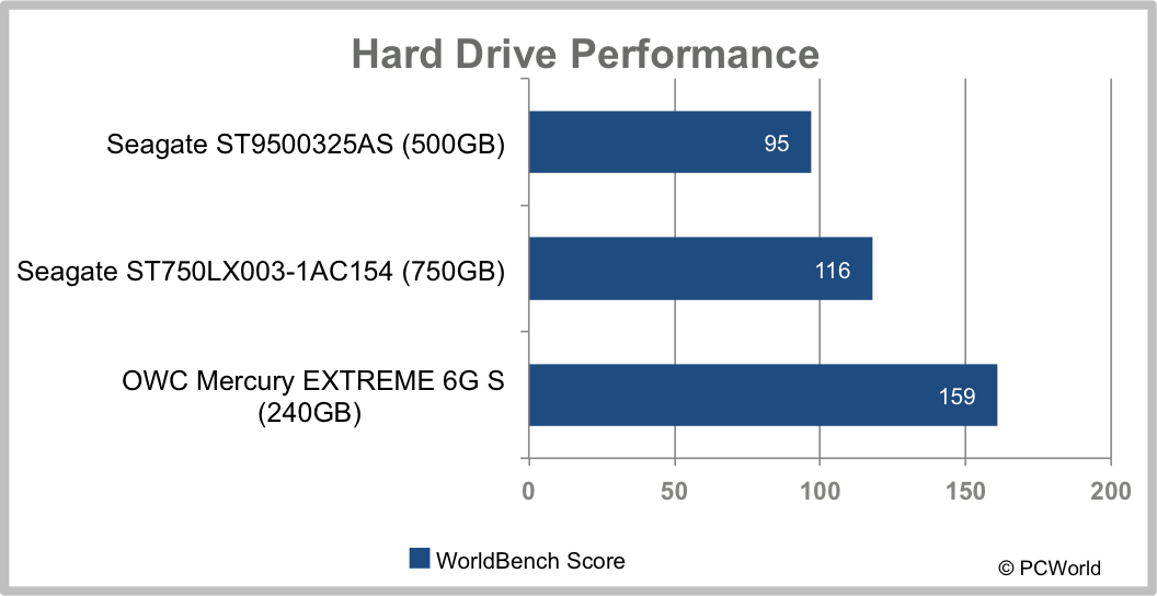 Hybrid hard drives: How they work and why they matter | PCWorld