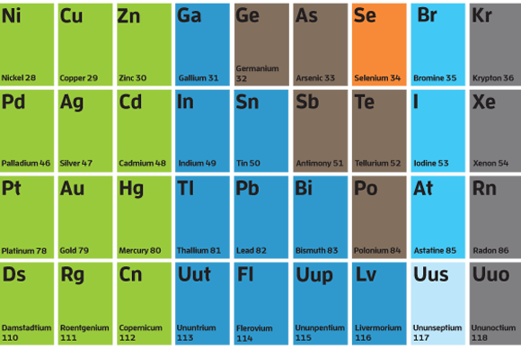 The periodic table of tech pcworld more like this urtaz Images