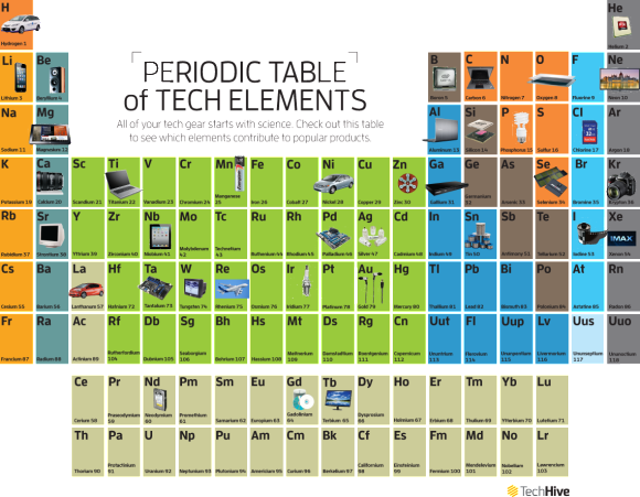 science table chart. the periodic table of tech | techhive science chart