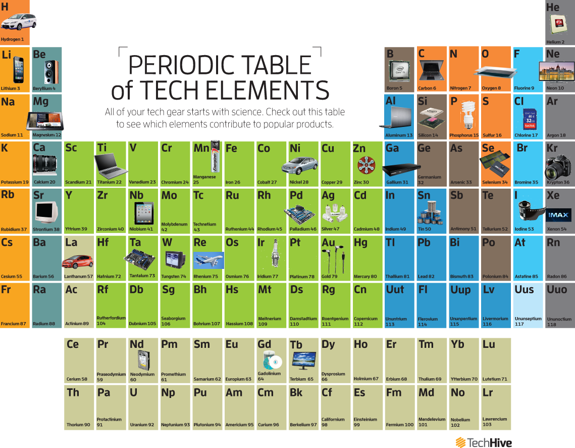 The periodic table of tech pcworld urtaz