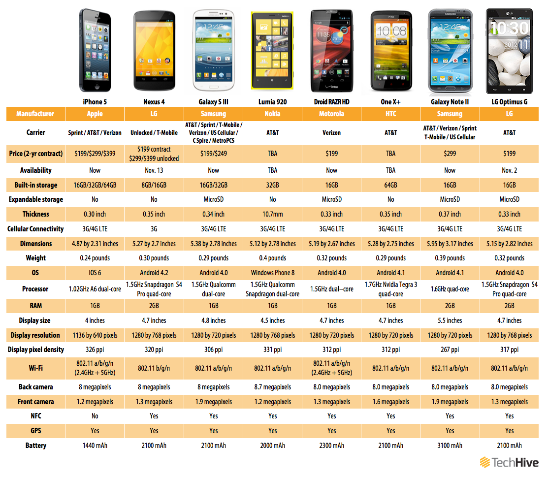 phone processor comparison chart: New blackberry z10 and q10 smartphones first impressions pcworld