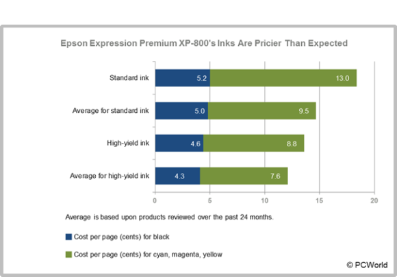 Epson Expression Premium XP-800 Inks Are Pricier Than Expected