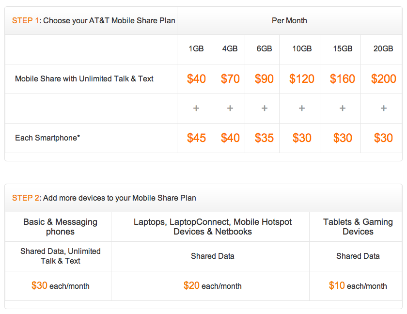 AT&T Introduces Mobile Share Advantage