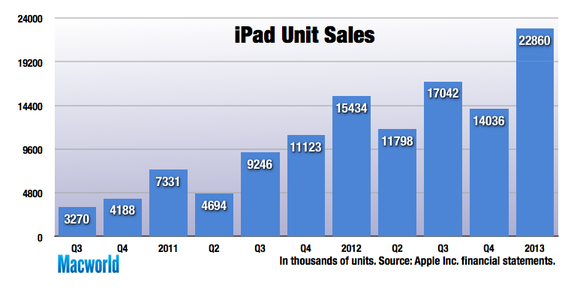 How Many Iphone  Have Been Sold