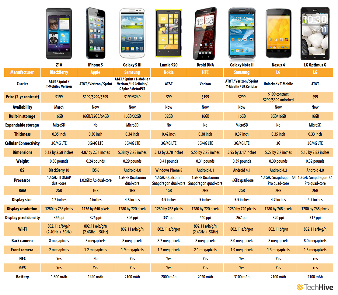 Smartphone comparison chart 2013 iphone 5s specs vs top