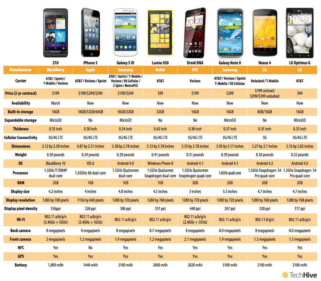 Daniel ionescu blackberry s z10 smartphone how it stacks up the the