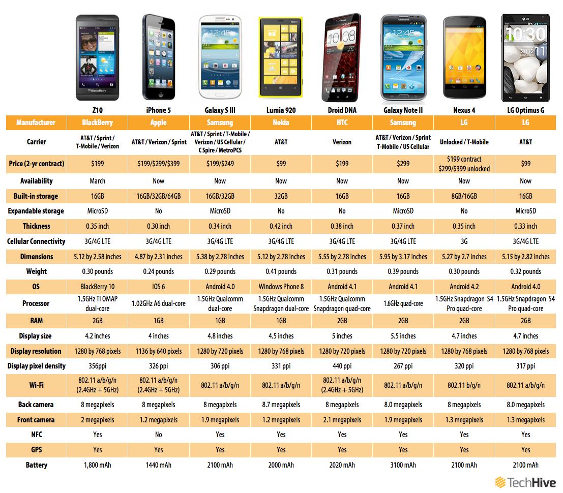 Blackberry takes on the smartphone world pcworld