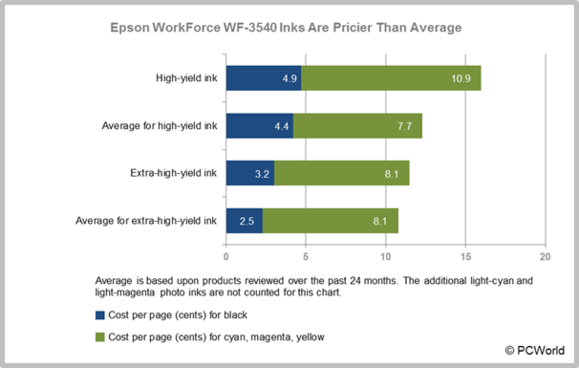 Review: Epson WorkForce WF-3540 All-in-One Printer | PCWorld