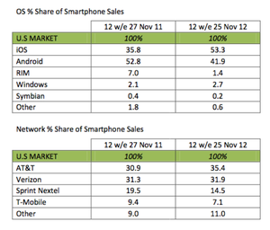 ios vs android sales