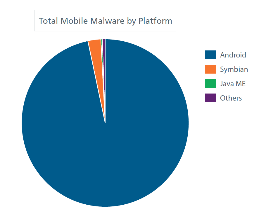 Watch For Mobile Malware And Targeted Attacks Mcafee Warns Pcworld