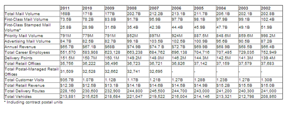The decline in total USPS mail volume since 2002.