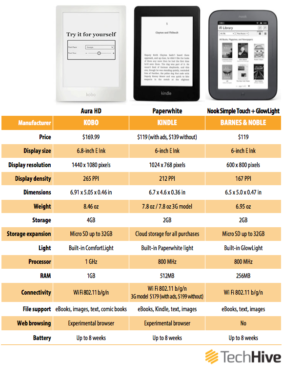 Nook E Reader Vs Kindle: Kobo Aura HD Vs. The Competition: A Backlit E-reader Tale