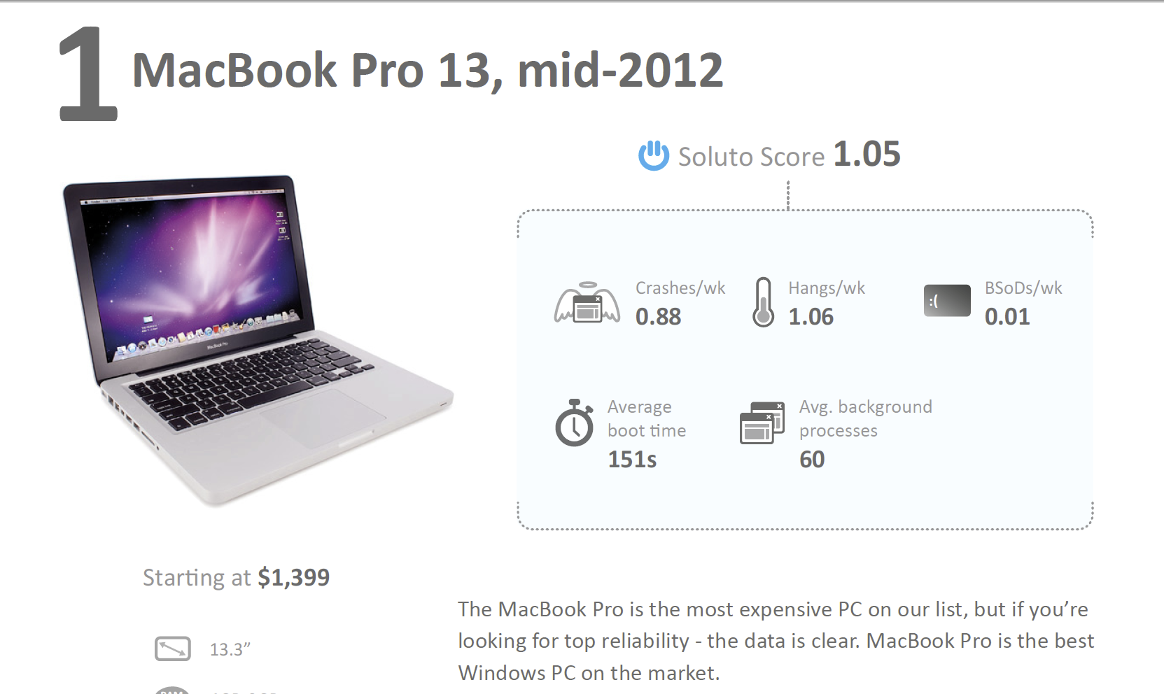 "crowns the mid-2012 MacBook Pro 13"" as the most reliable Windows PC"