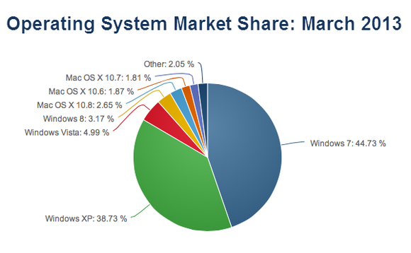 Windows 8 third most used OS