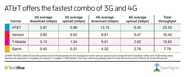 AT&T clocks best overall speeds with 3G/4G combo | PCWorld