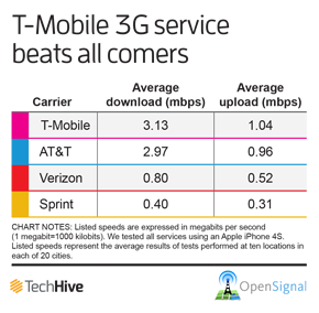 T-Mobile wins 3G shootout, Sprint and Verizon speeds fade