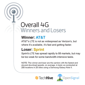 4G winners and losers
