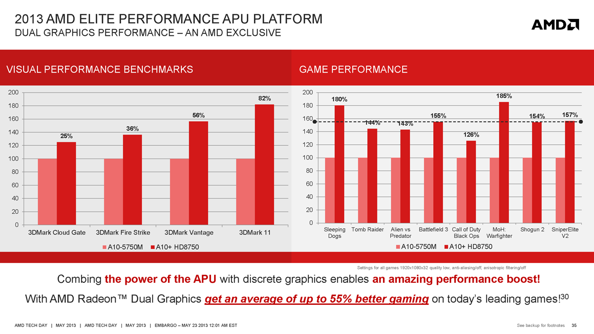 article  amd reveals next gen mobile cpus claims unprecedented graphics performance
