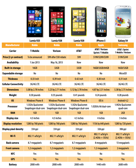 Chart comparison of smartphones