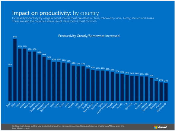 chart comparison of productivity when social tools is used