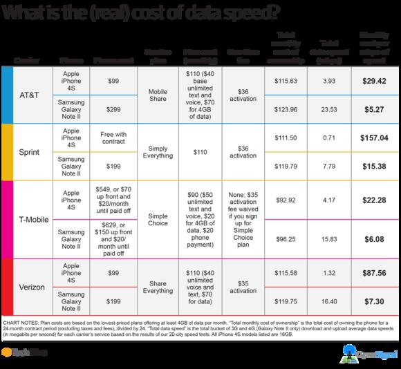 Iphone  Cost Atandt