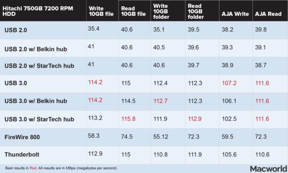 How Fast Is Usb 3 0 Really Macworld
