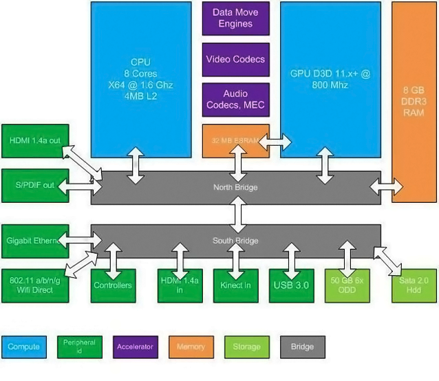What we do and dont know about the new xbox pcworld a popular rumored block diagram of the next gen xbox architecture ccuart Choice Image