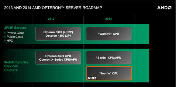 AMD Opteron roadmap