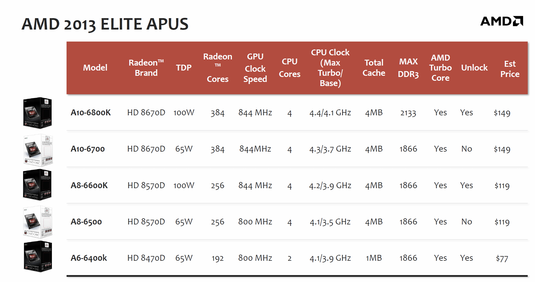 Amd Fires Back At Intel S Haswell With Its A Series