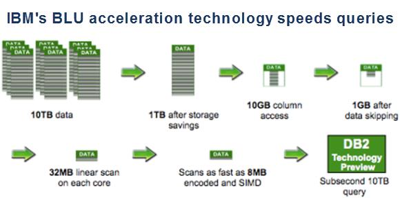 IBM speeds up DB2 10 5, remolds it as a Hadoop killer | PCWorld