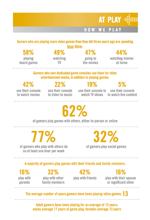 gaming habits among genders essay As the gaming industry continues to progress, and become a bigger part of society, more people begin to become interested in games however, game developers must decide how the games are constructed and who their target consumer is most games in circulation today are based on the interests of the .