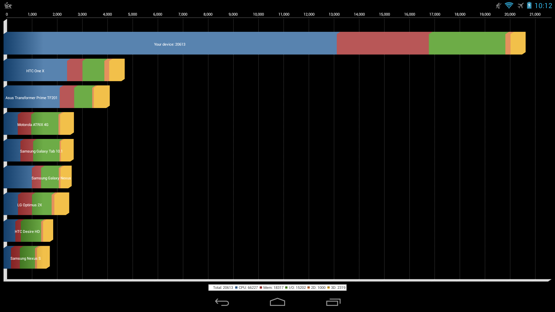Quadrant 2.1.1 benchmark for the Qualcomm SnapDragon 800