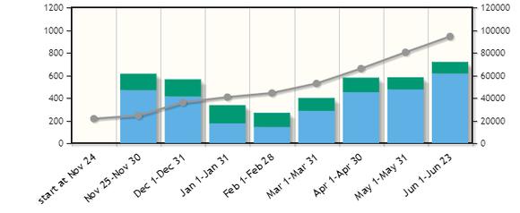Windows 8 app chart