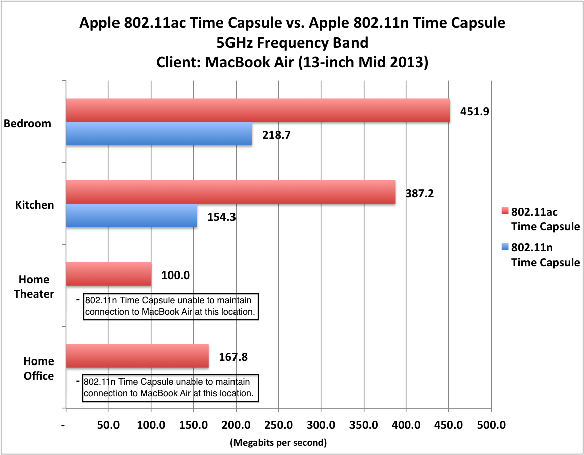 Review speedy new airport time capsule is a good buy macworld the new macbook air achieved significantly higher throughput when connected to the 80211ac time capsule than it did the older 80211n time capsule cheapraybanclubmaster Image collections