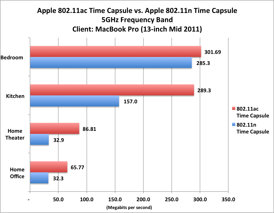 Review: Speedy new AirPort Time Capsule is a good buy | Macworld