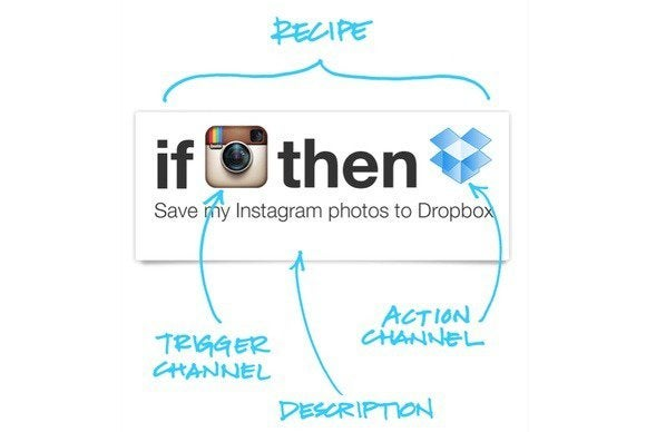 Hands-on: IFTTT for iOS automates your online life | Macworld