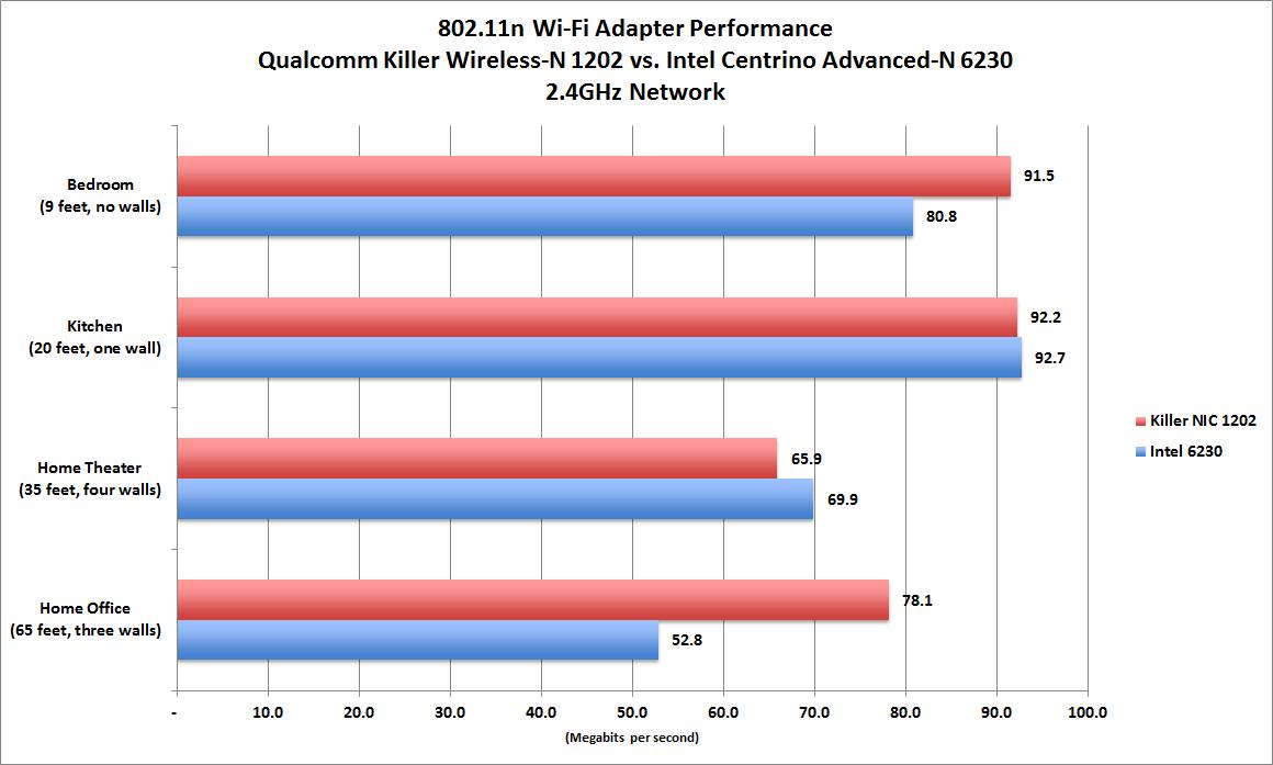 Wi-Fi adapter shootout: Qualcomm versus Intel in an 802 11 battle