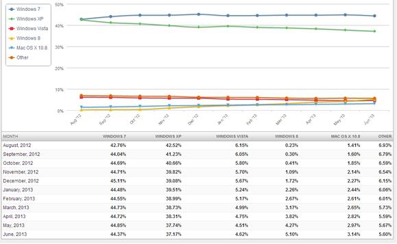 Net Applications OS share data for June 2013