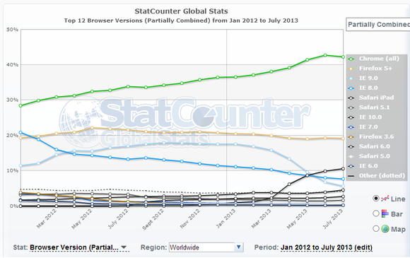 StatCounter browser market share