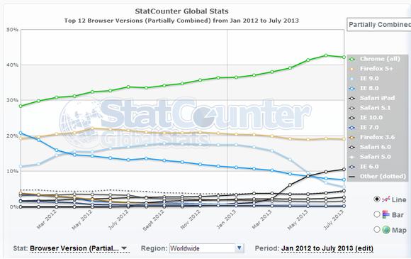StatCounter browser market share
