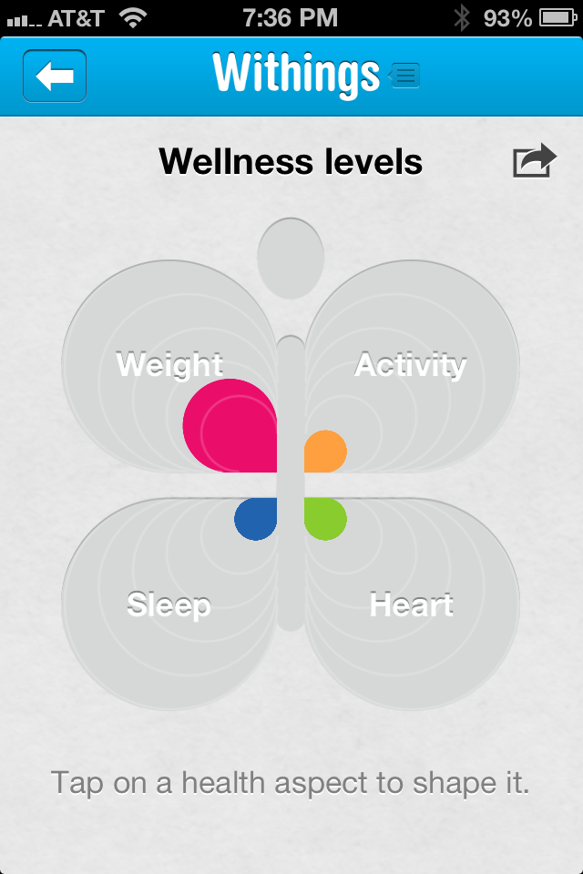 The Four Wellness Levels