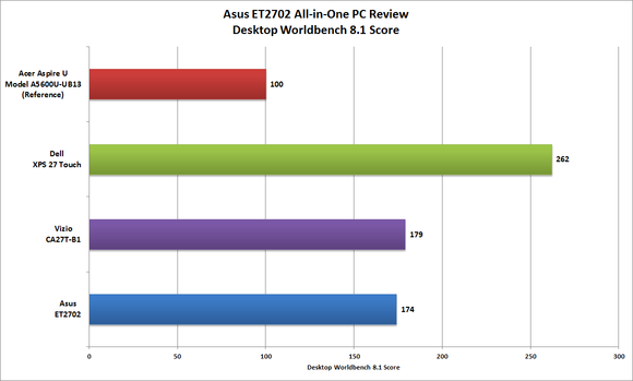 Asus ET2702 Worldbench