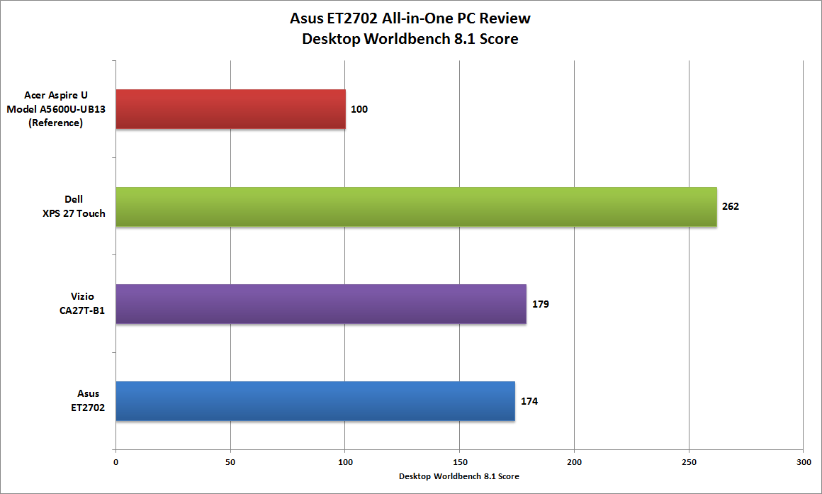 Review: The Asus ET2702 is a good all-in-one PC (if you can
